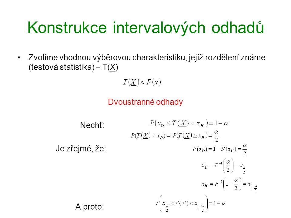 Konstrukce intervalových odhadů Zvolíme vhodnou výběrovou charakteristiku, jejíž rozdělení známe (testová statistika) – T(X) Dvoustranné odhady Nechť: