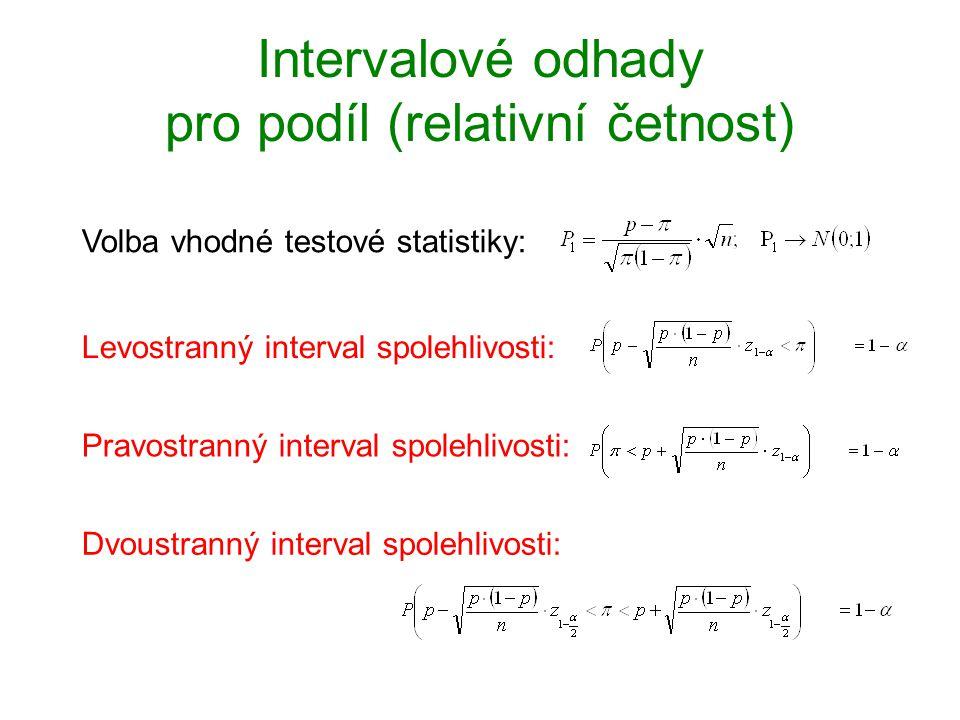 Intervalové odhady pro podíl (relativní četnost) Volba vhodné testové statistiky: Levostranný interval spolehlivosti: Dvoustranný interval spolehlivos