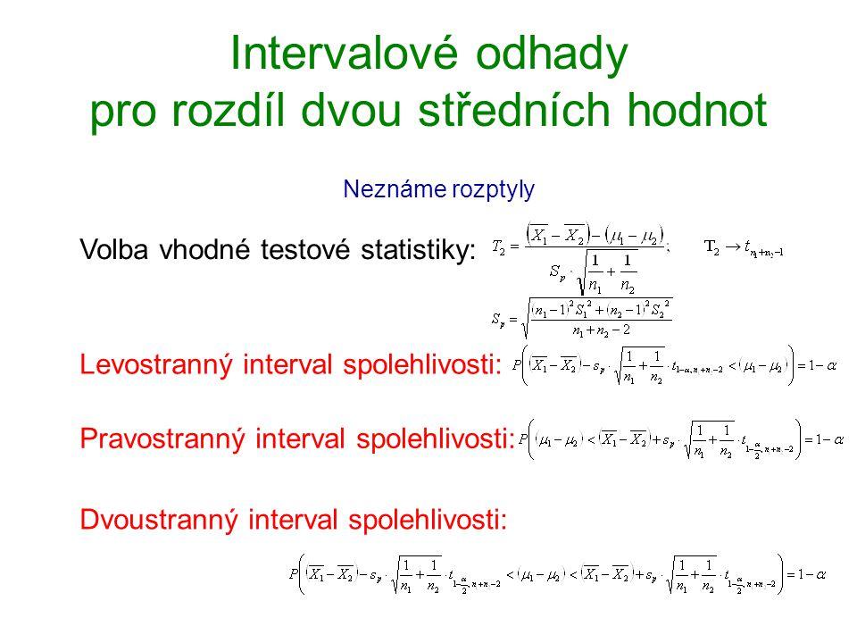 Intervalové odhady pro rozdíl dvou středních hodnot Neznáme rozptyly Volba vhodné testové statistiky: Levostranný interval spolehlivosti: Dvoustranný