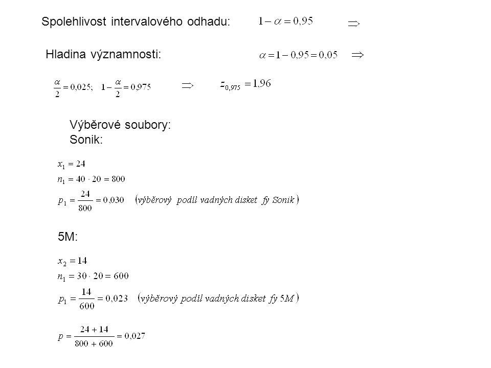 Spolehlivost intervalového odhadu: Hladina významnosti: Výběrové soubory: Sonik: 5M: