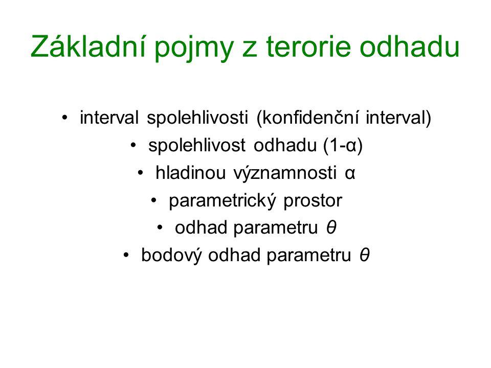 Intervalové odhady pro rozdíl dvou podílů (rel.