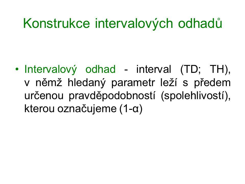 Konstrukce intervalových odhadů Intervalový odhad - interval (TD; TH), v němž hledaný parametr leží s předem určenou pravděpodobností (spolehlivostí),