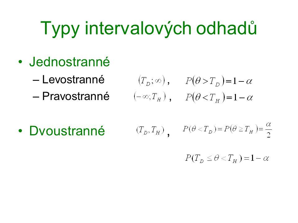 Intervalové odhady pro rozptyl Volba vhodné testové statistiky: Levostranný interval spolehlivosti: Dvoustranný interval spolehlivosti: Pravostranný interval spolehlivosti: