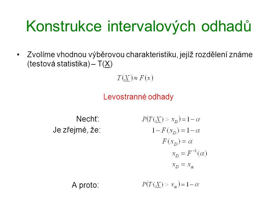 Konstrukce intervalových odhadů Zvolíme vhodnou výběrovou charakteristiku, jejíž rozdělení známe (testová statistika) – T(X) Pravostranné odhady Nechť: Je zřejmé, že: A proto: