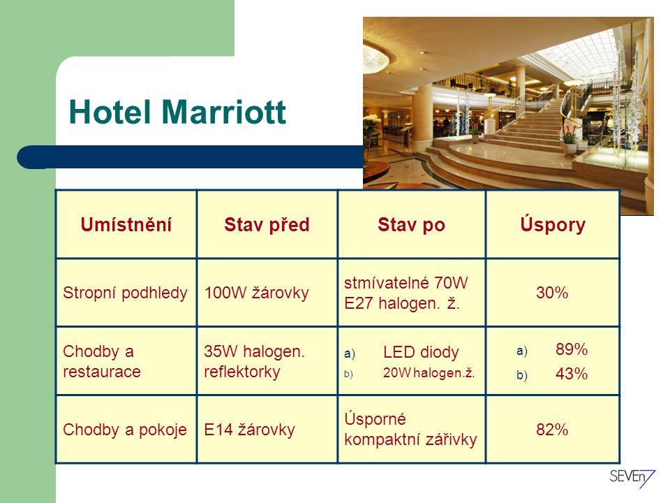 Hotel Marriott UmístněníStav předStav poÚspory Stropní podhledy100W žárovky stmívatelné 70W E27 halogen.