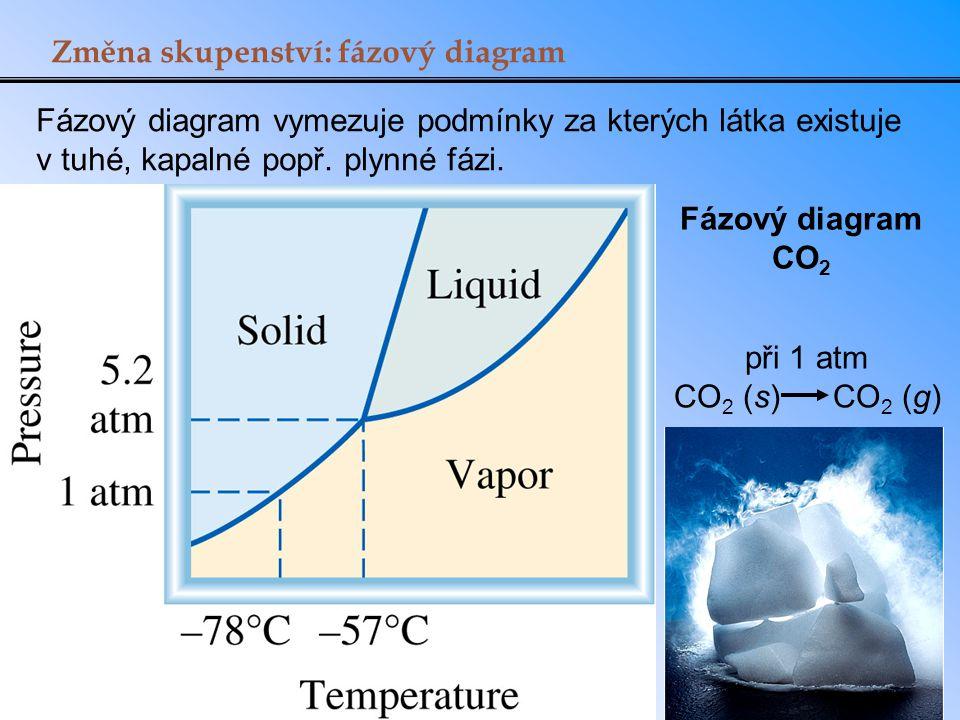 Změna skupenství: fázový diagram Fázový diagram vymezuje podmínky za kterých látka existuje v tuhé, kapalné popř. plynné fázi. při 1 atm CO 2 (s) CO 2