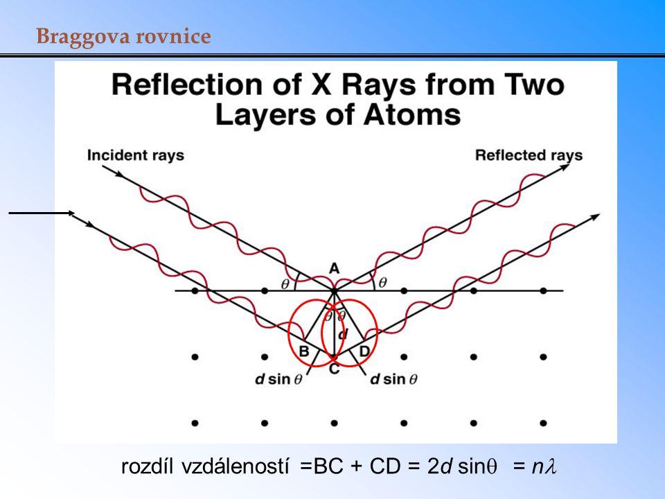 Braggova rovnice rozdíl vzdáleností = BC + CD = 2d sin  = n