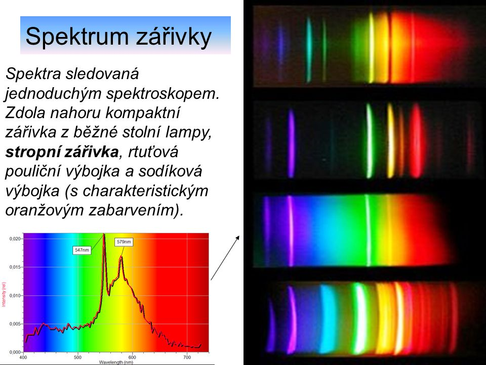 Spektra sledovaná jednoduchým spektroskopem. Zdola nahoru kompaktní zářivka z běžné stolní lampy, stropní zářivka, rtuťová pouliční výbojka a sodíková