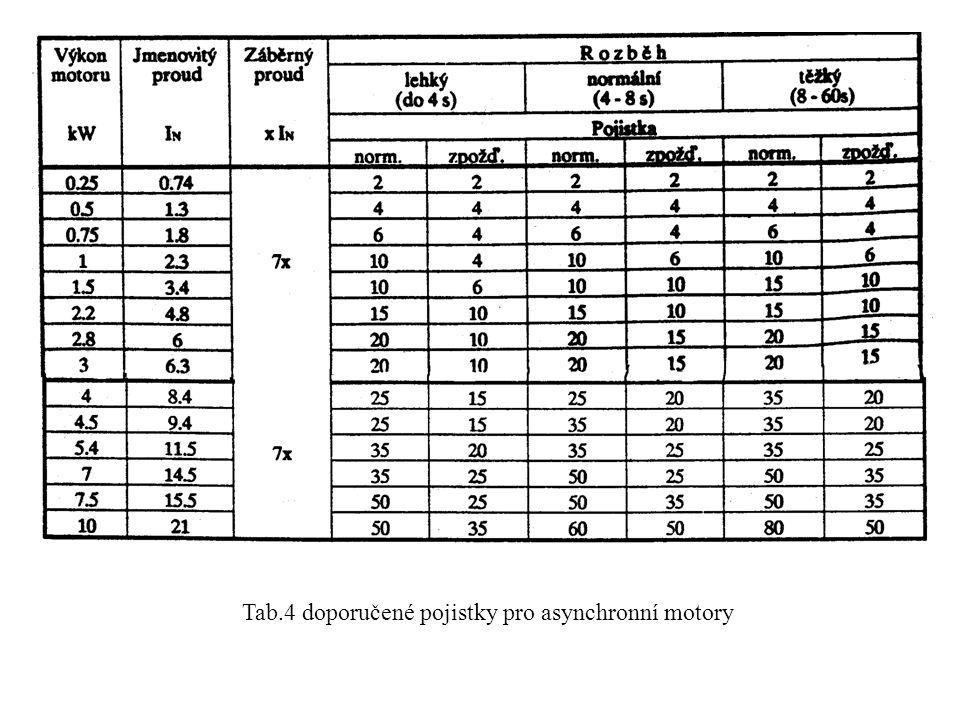 Tab.4 doporučené pojistky pro asynchronní motory