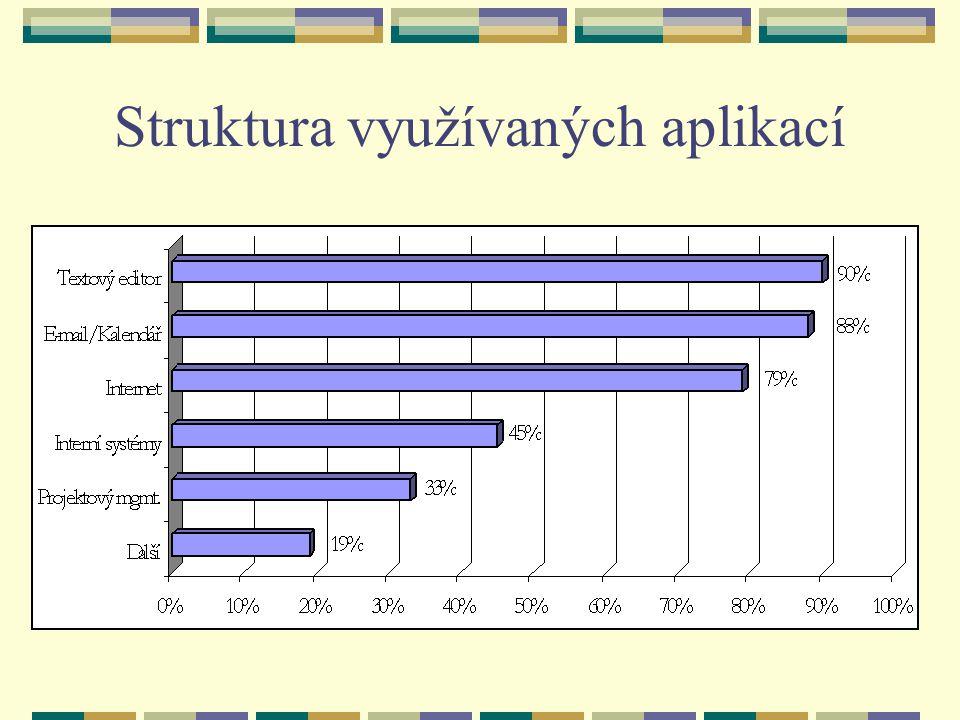 Struktura využívaných aplikací