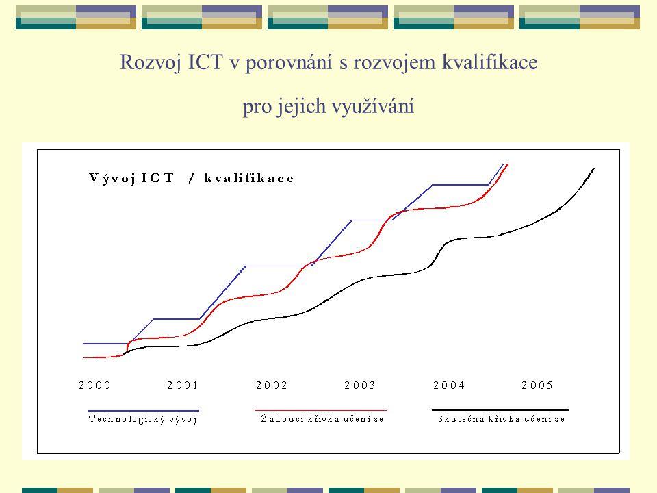 Rozvoj ICT v porovnání s rozvojem kvalifikace pro jejich využívání