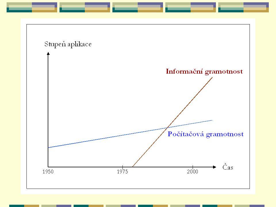 Počítačová gramotnost omezuje se na obecné schopnosti a dovednosti práce s počítači (text, tabulka, e-mail, …) ve věku informací je již priorita na vyšší úrovni počítačová gramotnost je nutnou podmínkou ke zvládnutí gramotnosti informační, nikoliv však postačující