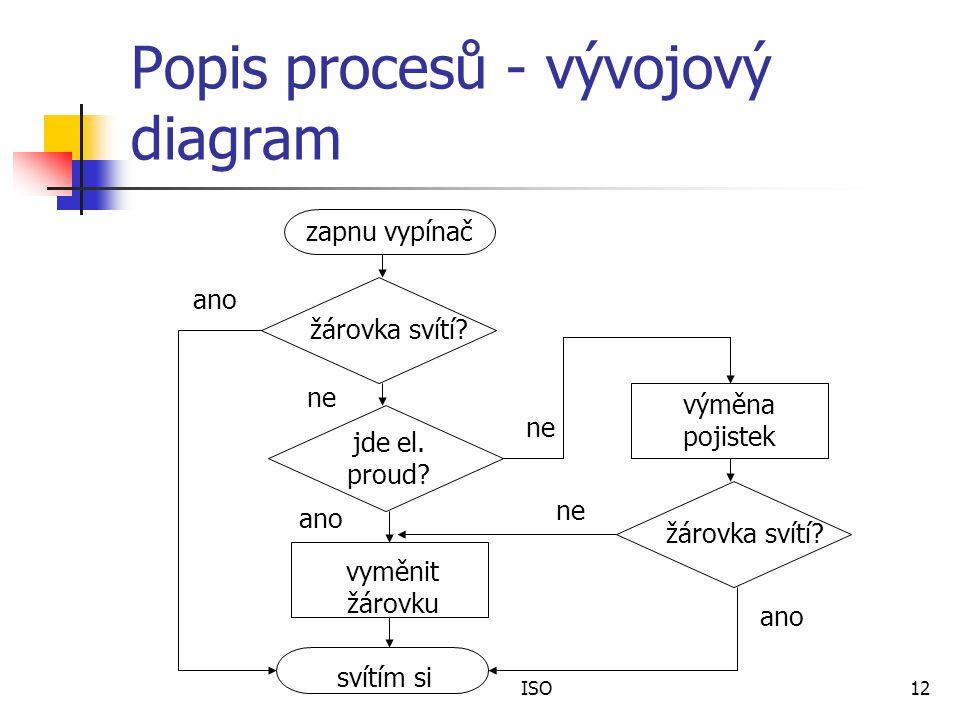 ISO12 Popis procesů - vývojový diagram zapnu vypínač žárovka svítí.