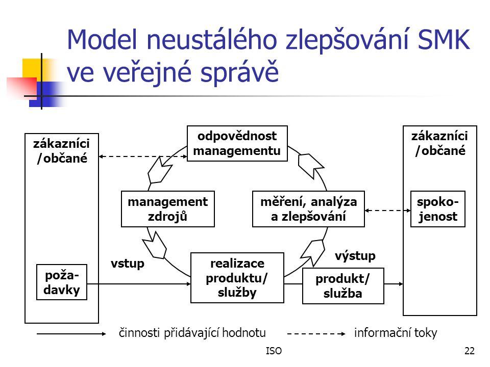ISO22 Model neustálého zlepšování SMK ve veřejné správě zákazníci /občané poža- davky zákazníci /občané spoko- jenost odpovědnost managementu management zdrojů měření, analýza a zlepšování realizace produktu/ služby produkt/ služba činnosti přidávající hodnotuinformační toky vstup výstup