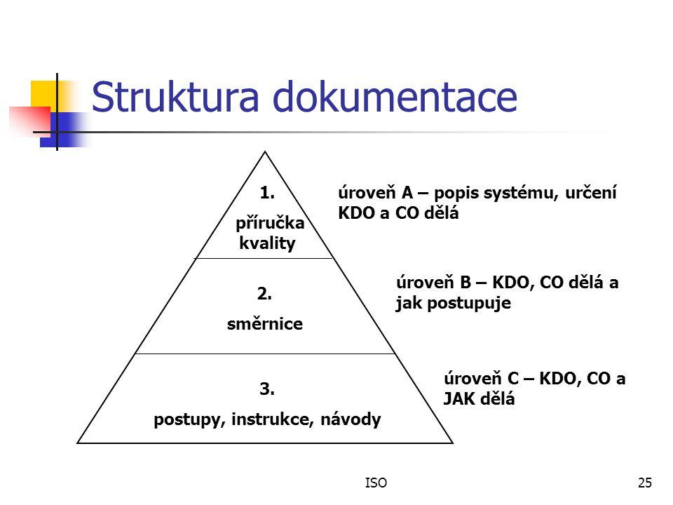 ISO25 Struktura dokumentace 1.příručka kvality 2.