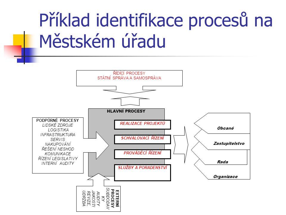 Příklad identifikace procesů na Městském úřadu Organizace HLAVNÍ PROCESY REALIZACE PROJEKTŮ SCHVALOVACÍ ŘÍZENÍ PROVÁDĚCÍ ŘÍZENÍ SLUŽBY A PORADENSTVÍ PODPŮRNÉ PROCESY LIDSKÉ ZDROJE LOGISTIKA INFRASTRUKTURA SERVIS NAKUPOVÁNÍ ŘEŠENÍ NESHOD KOMUNIKACE ŘÍZENÍ LEGISLATIVY INTERNÍ AUDITY ŘÍDÍCÍ PROCESY STÁTNÍ SPRÁVA A SAMOSPRÁVA Rada Zastupitelstvo Obcané EXTERNÍ PROCESY SUBDODÁV KY AUDITY JAKOSTI REVIZE, ÚDRŽBA