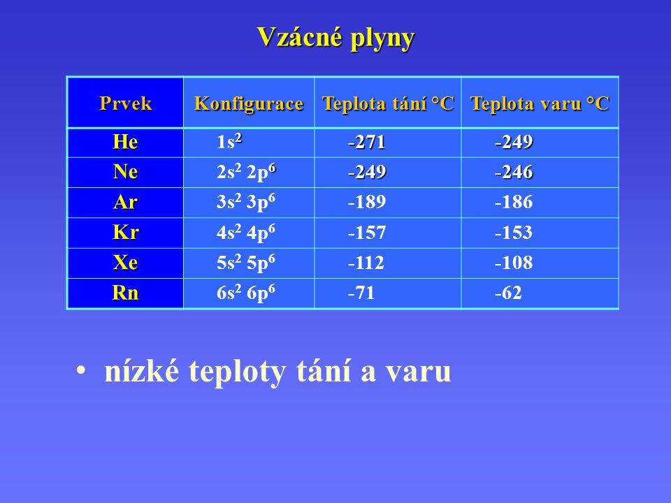 Vzácné plyny PrvekKonfigurace Teplota tání °C Teplota varu °C He 2 1s 2-271-249 Ne 6 2s 2 2p 6-249-246 Ar 3s2 3p63s2 3p6 -189-186 Kr 4s2 4p64s2 4p6 -1