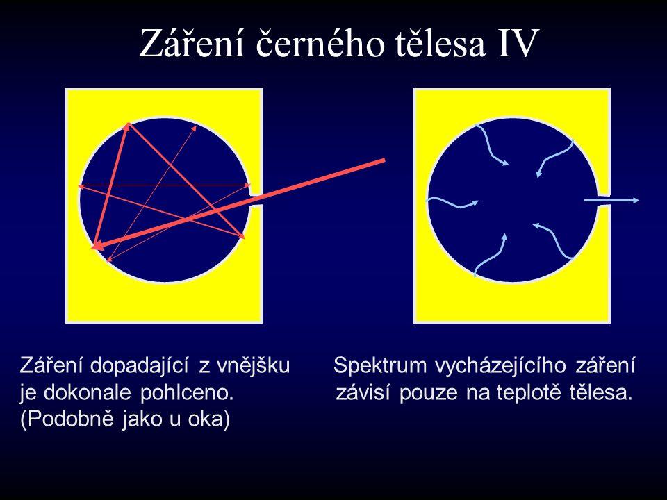 Záření černého tělesa IV Záření dopadající z vnějšku je dokonale pohlceno. (Podobně jako u oka) Spektrum vycházejícího záření závisí pouze na teplotě