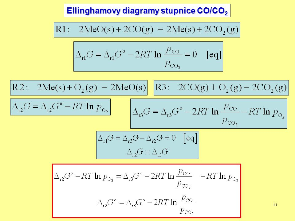 11 Ellinghamovy diagramy stupnice CO/CO 2