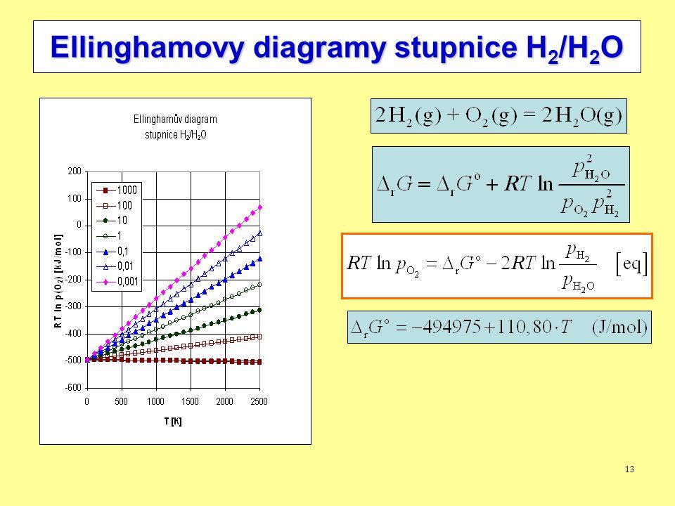 13 Ellinghamovy diagramy stupnice H 2 /H 2 O