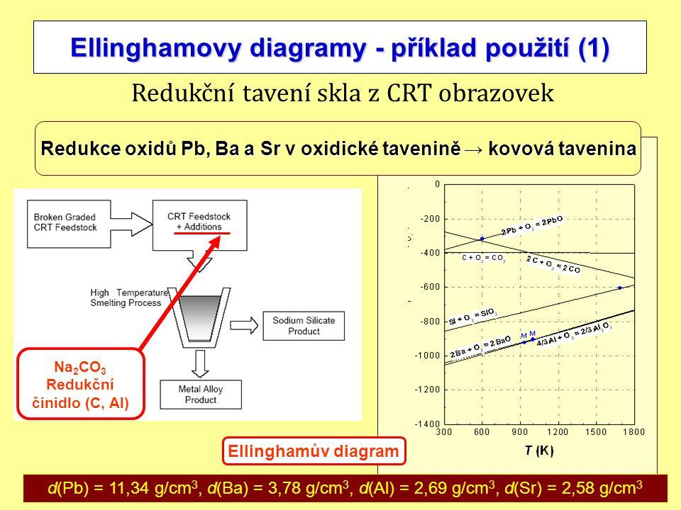 16 Ellinghamovy diagramy - příklad použití (1) Na 2 CO 3 Redukční činidlo (C, Al) Redukční tavení skla z CRT obrazovek Redukce oxidů Pb, Ba a Sr v oxi