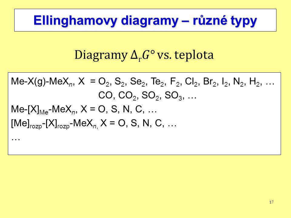 17 Ellinghamovy diagramy – různé typy Me-X(g)-MeX n, X = O 2, S 2, Se 2, Te 2, F 2, Cl 2, Br 2, I 2, N 2, H 2, … CO, CO 2, SO 2, SO 3, … Me-[X] Me -Me