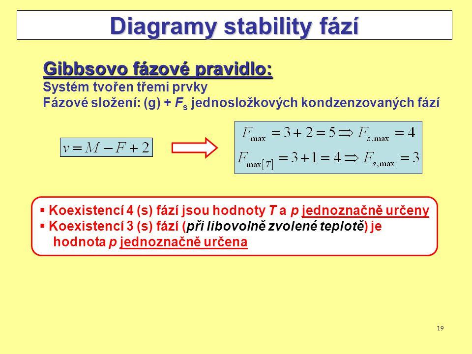 19 Diagramy stability fází Gibbsovo fázové pravidlo: Systém tvořen třemi prvky Fázové složení: (g) + F s jednosložkových kondzenzovaných fází  Koexis