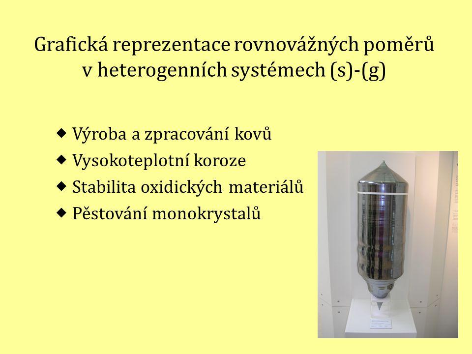 2 Grafická reprezentace rovnovážných poměrů v heterogenních systémech (s)-(g)  Výroba a zpracování kovů  Vysokoteplotní koroze  Stabilita oxidickýc