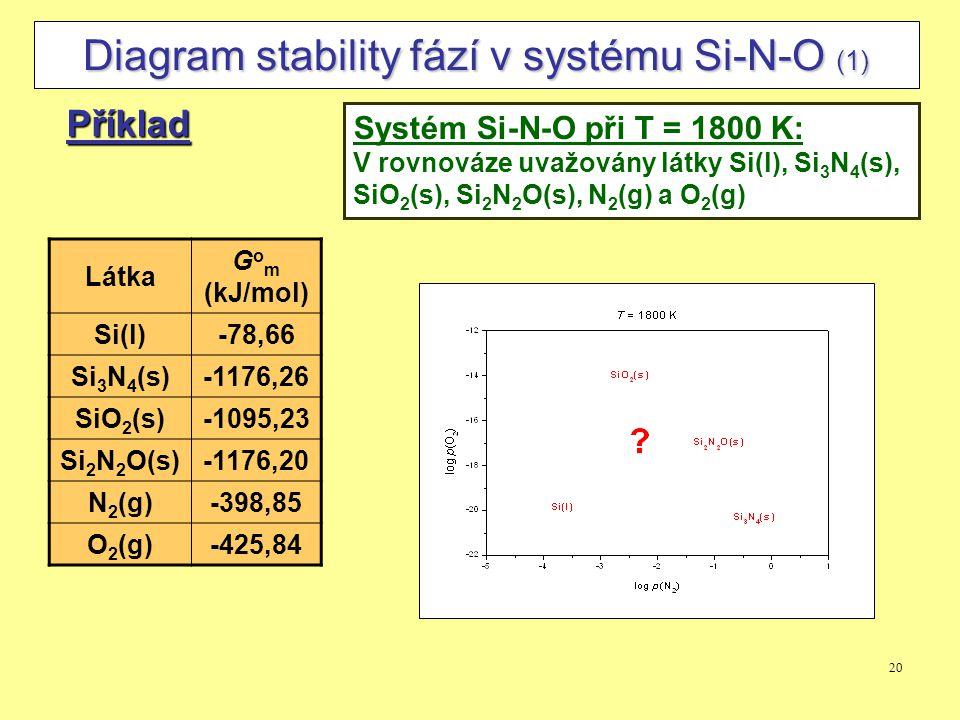 20 Diagram stability fází v systému Si-N-O (1) Příklad Systém Si-N-O při T = 1800 K: V rovnováze uvažovány látky Si(l), Si 3 N 4 (s), SiO 2 (s), Si 2