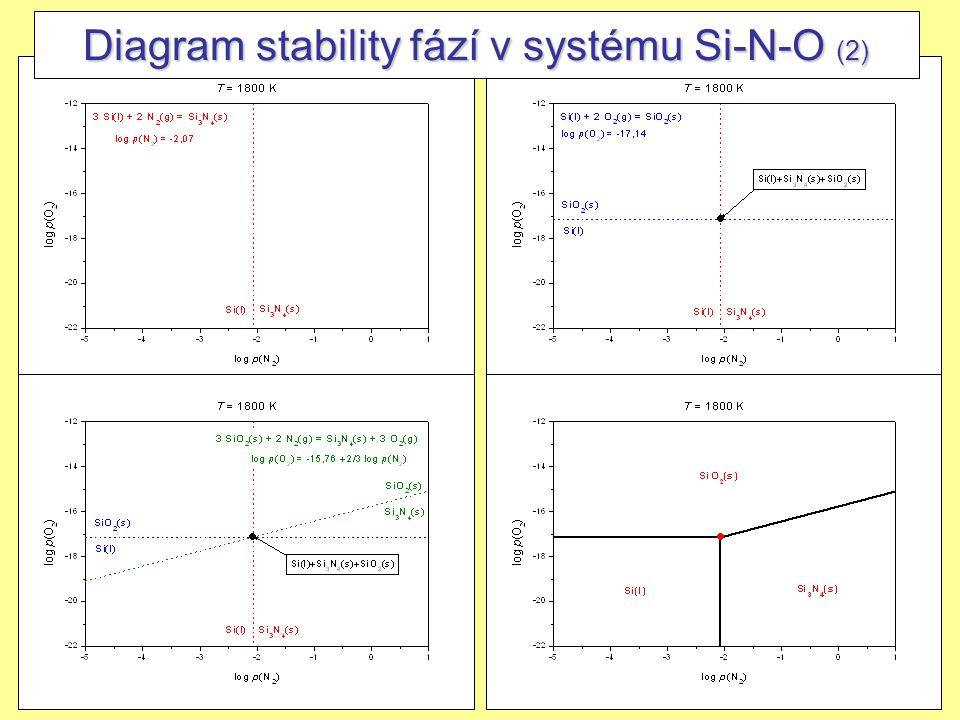 21 Diagram stability fází v systému Si-N-O (2)