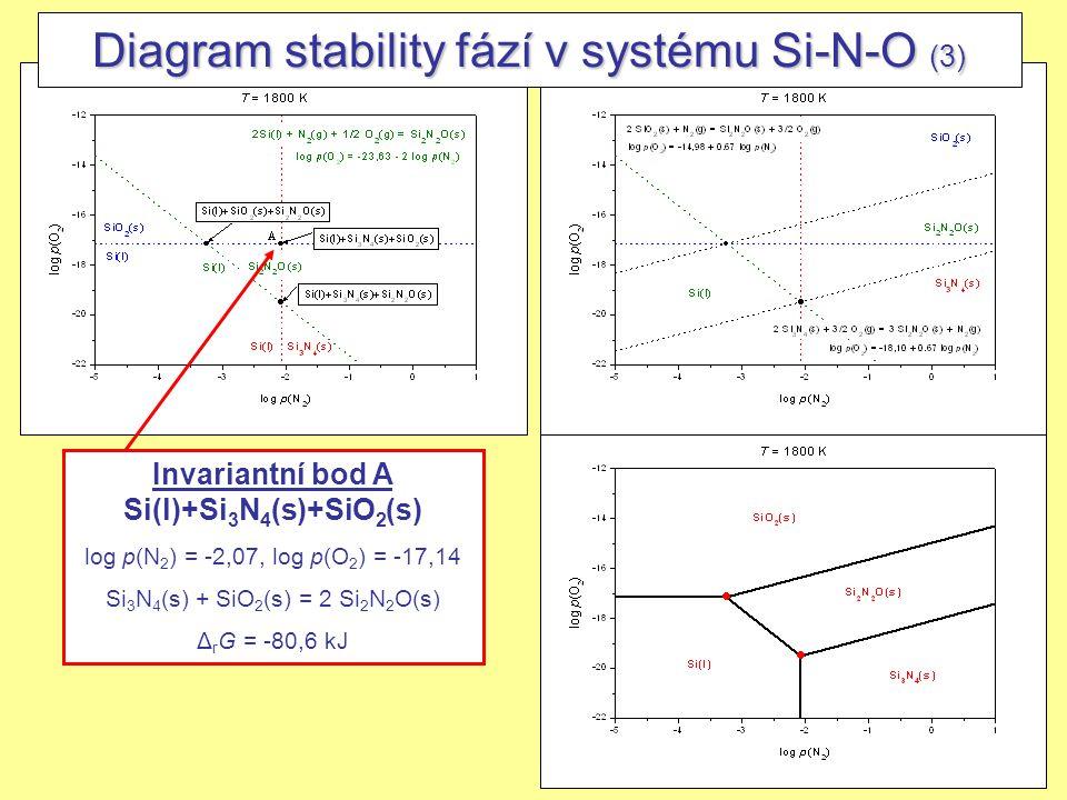 22 Diagram stability fází v systému Si-N-O (3) Invariantní bod A Si(l)+Si 3 N 4 (s)+SiO 2 (s) log p(N 2 ) = -2,07, log p(O 2 ) = -17,14 Si 3 N 4 (s) +
