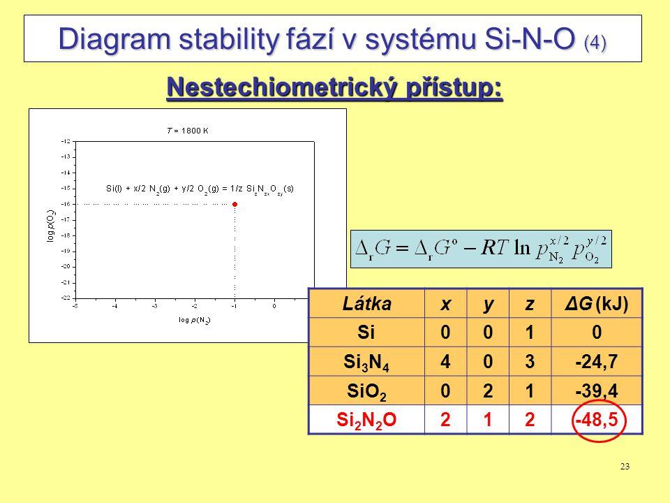 23 Diagram stability fází v systému Si-N-O (4) Nestechiometrický přístup: LátkaxyzΔG (kJ) Si0010 Si 3 N 4 403-24,7 SiO 2 021-39,4 Si 2 N 2 O212-48,5
