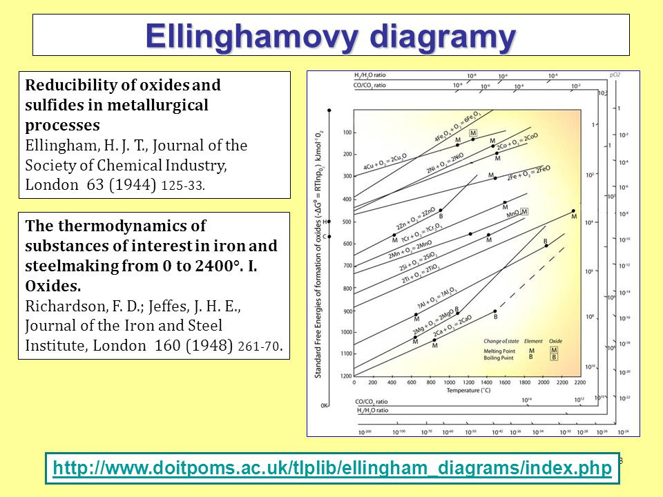 3 Ellinghamovy diagramy Reducibility of oxides and sulfides in metallurgical processes Ellingham, H.
