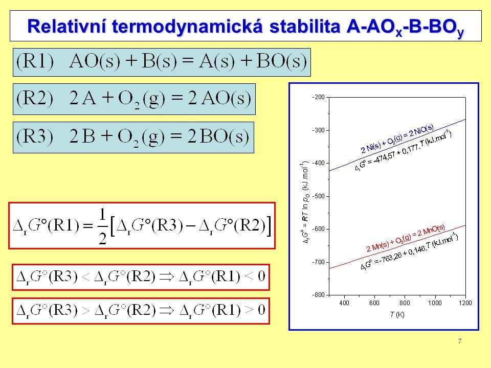 7 Relativní termodynamická stabilita A-AO x -B-BO y