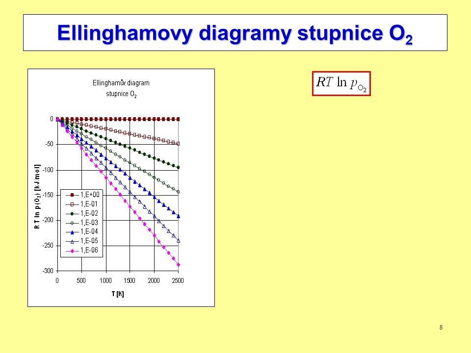 19 Diagramy stability fází Gibbsovo fázové pravidlo: Systém tvořen třemi prvky Fázové složení: (g) + F s jednosložkových kondzenzovaných fází  Koexistencí 4 (s) fází jsou hodnoty T a p jednoznačně určeny  Koexistencí 3 (s) fází (při libovolně zvolené teplotě) je hodnota p jednoznačně určena
