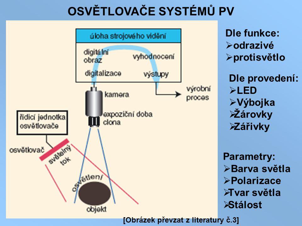 OSVĚTLOVAČE SYSTÉMŮ PV Dle funkce:  odrazivé  protisvětlo Dle provedení:  LED  Výbojka  Žárovky  Zářivky Parametry:  Barva světla  Polarizace