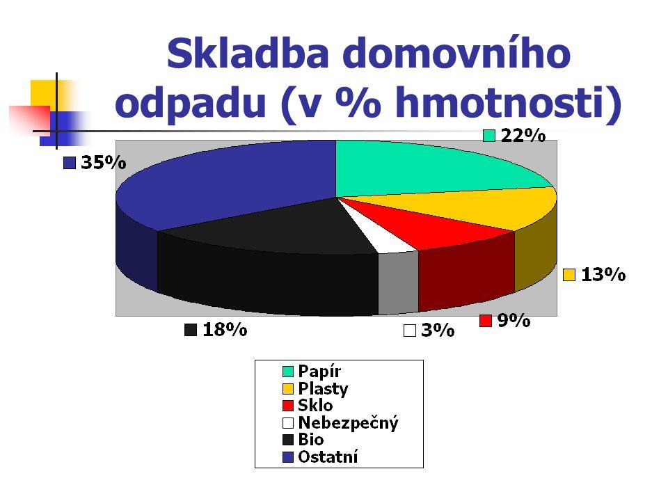 Nebuďte líní: Třiďte odpad!!.Celkově bylo v loňském roce v Praze vytříděno cca 44 tis.