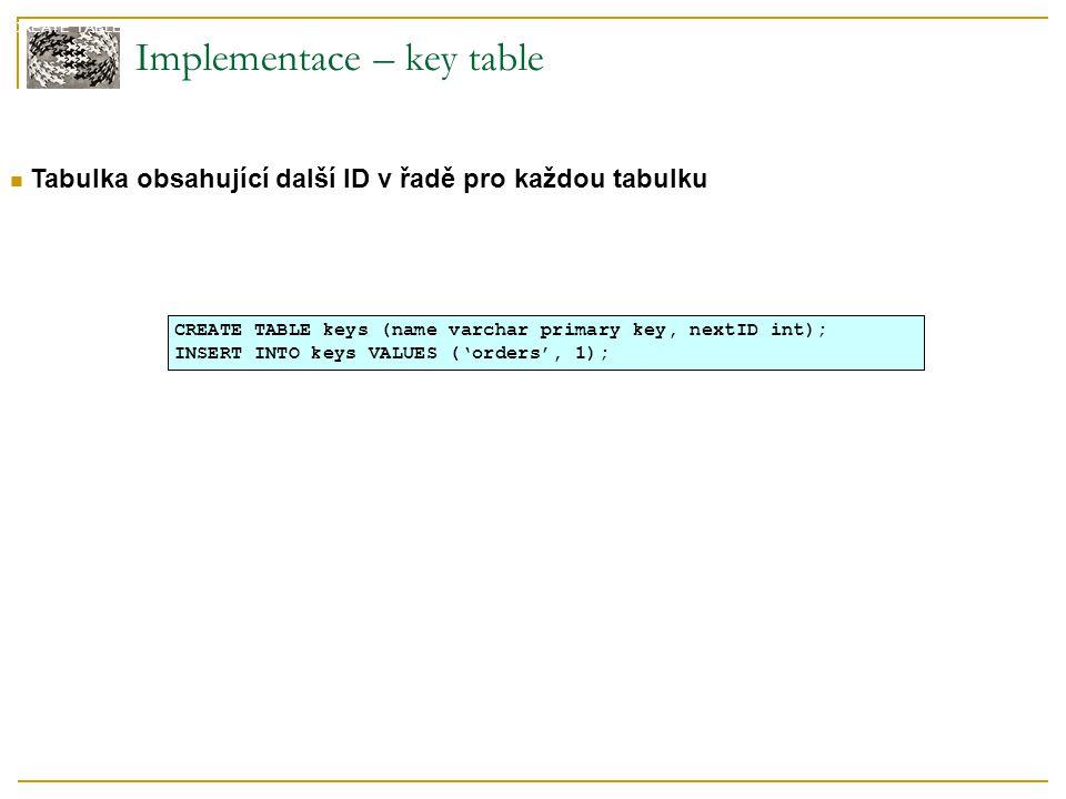 Dependent mapping – implementace - update public void insertTrack(Track track, int seq, Album album) throws SQLException { PreparedStatement insertTracksStatement = null; try { insertTracksStatement = DB.prepare( INSERT INTO tracks (seq, albumID, title) VALUES (?, ?, ?) ); insertTracksStatement.setInt(1, seq); insertTracksStatement.setLong(2, album.getID().longValue()); insertTracksStatement.setString(3, track.getTitle()); insertTracksStatement.execute(); } finally {DB.cleanUp(insertTracksStatement); }