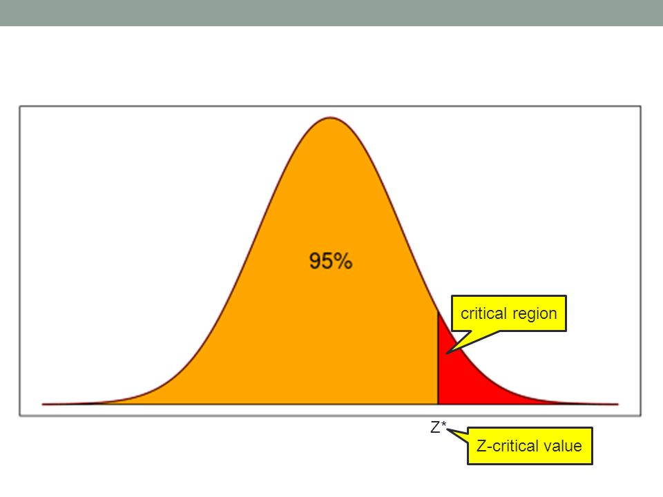 critical region Z* Z-critical value