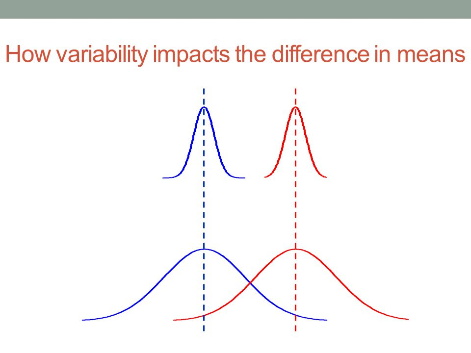 How variability impacts the difference in means