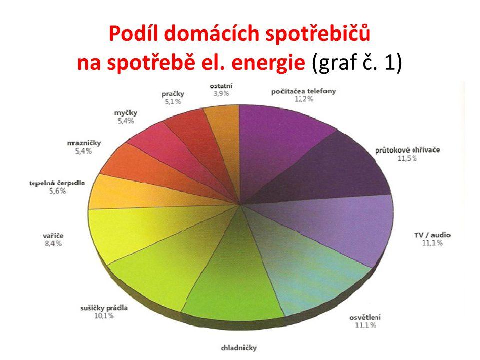 Podíl domácích spotřebičů na spotřebě el. energie (graf č. 1)