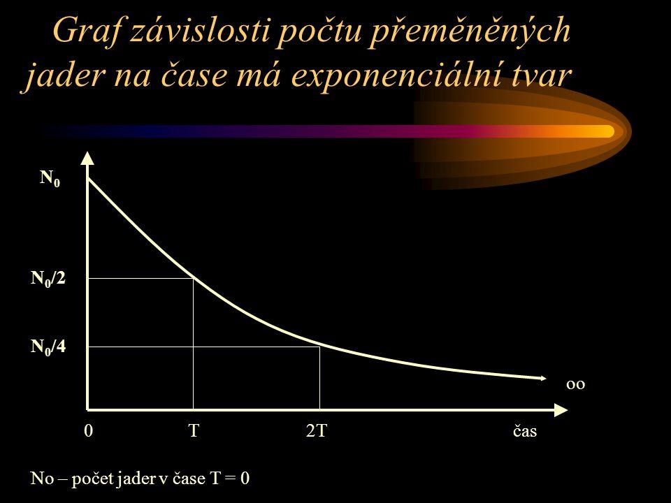 Graf závislosti počtu přeměněných jader na čase má exponenciální tvar 0 T 2T čas N0N0 N 0 /2 N 0 /4 No – počet jader v čase T = 0 oo