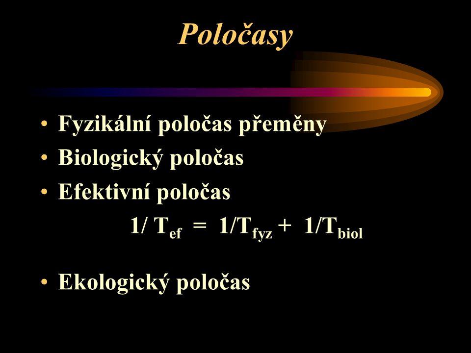 Poločasy Fyzikální poločas přeměny Biologický poločas Efektivní poločas 1/ T ef = 1/T fyz + 1/T biol Ekologický poločas
