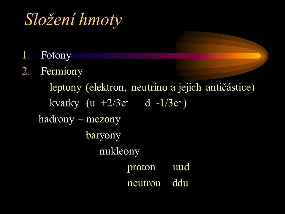 Složení hmoty 1.Fotony 2.Fermiony leptony (elektron, neutrino a jejich antičástice) kvarky (u +2/3e - d -1/3e - ) hadrony – mezony baryony nukleony pr