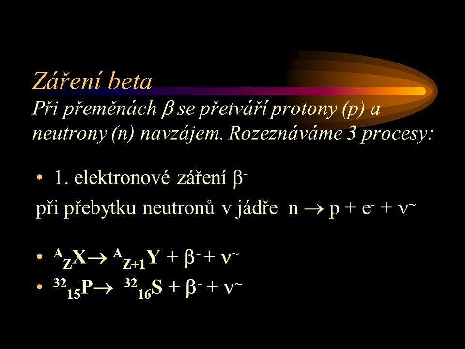 Záření beta Při přeměnách  se přetváří protony (p) a neutrony (n) navzájem. Rozeznáváme 3 procesy: 1. elektronové záření β - při přebytku neutronů v