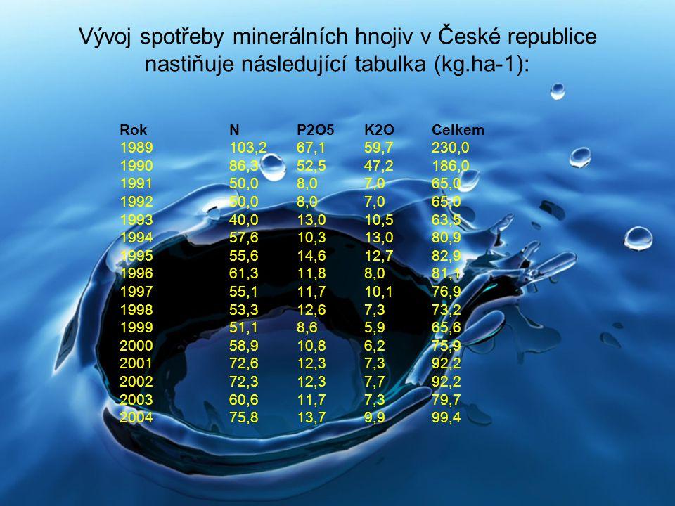 Vývoj spotřeby minerálních hnojiv v České republice nastiňuje následující tabulka (kg.ha-1): Rok N P2O5 K2O Celkem 1989 103,2 67,1 59,7 230,0 1990 86,