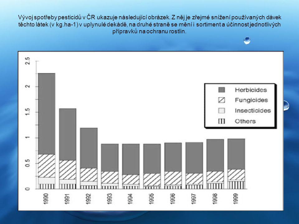 Vývoj spotřeby pesticidů v ČR ukazuje následující obrázek. Z něj je zřejmé snížení používaných dávek těchto látek (v kg.ha-1) v uplynulé dekádě, na dr