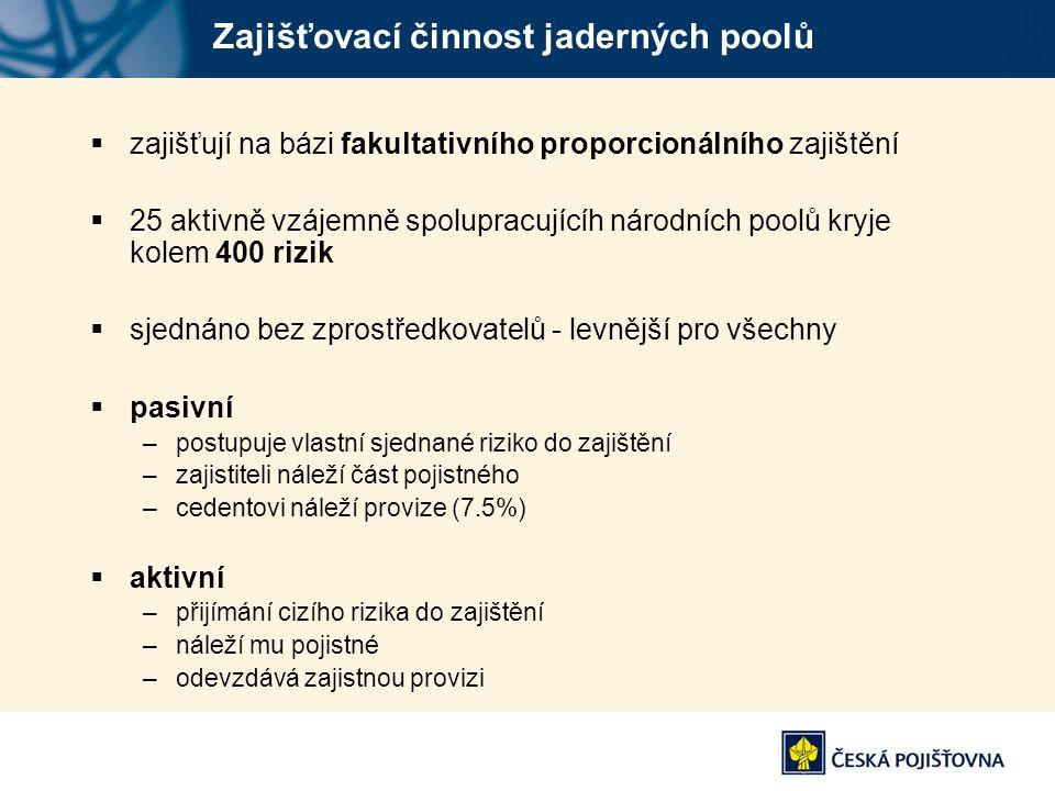 Zajišťovací činnost jaderných poolů  zajišťují na bázi fakultativního proporcionálního zajištění  25 aktivně vzájemně spolupracujícíh národních pool