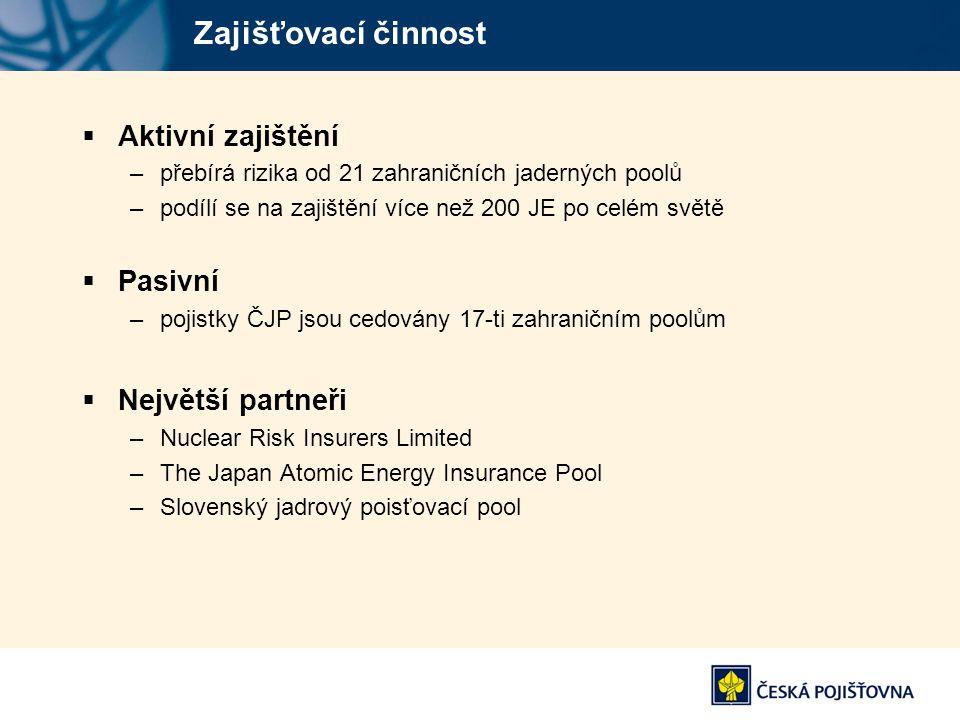 Zajišťovací činnost  Aktivní zajištění –přebírá rizika od 21 zahraničních jaderných poolů –podílí se na zajištění více než 200 JE po celém světě  Pa