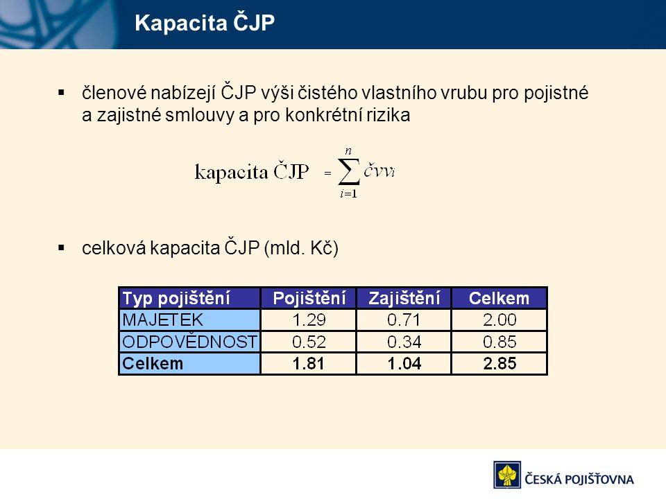 Kapacita ČJP  členové nabízejí ČJP výši čistého vlastního vrubu pro pojistné a zajistné smlouvy a pro konkrétní rizika  celková kapacita ČJP (mld. K